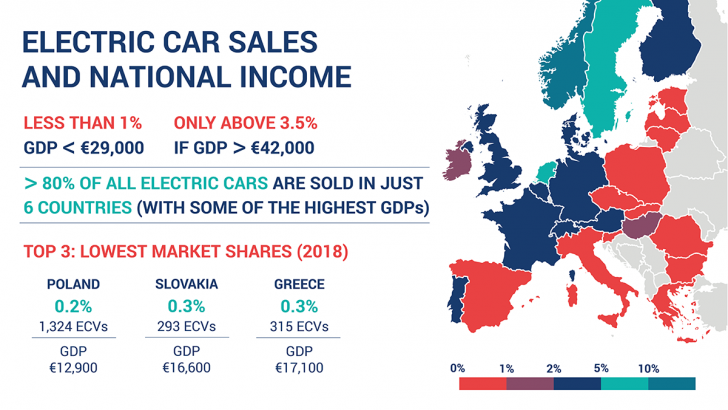 National Car Sales >> Electric Car Sales Not Taking Off In Lower Income Eu