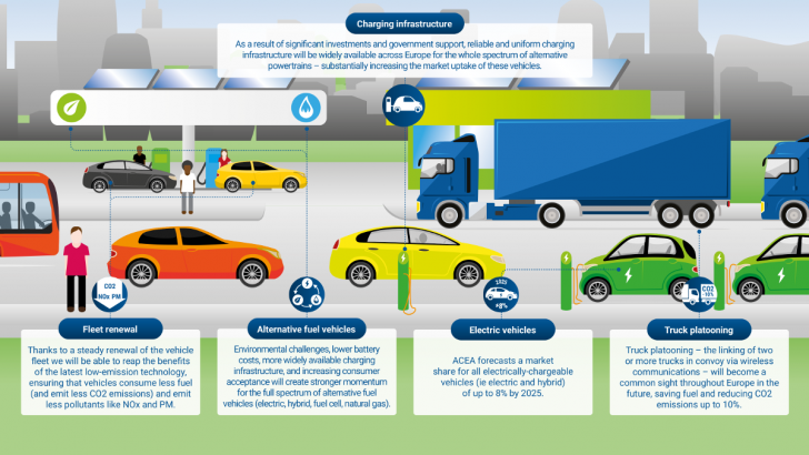 Future mobility solutions: What will tomorrow bring? | ACEA