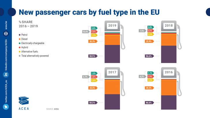 Fuel Types Of New Passenger Cars Acea European Automobile Manufacturers Association