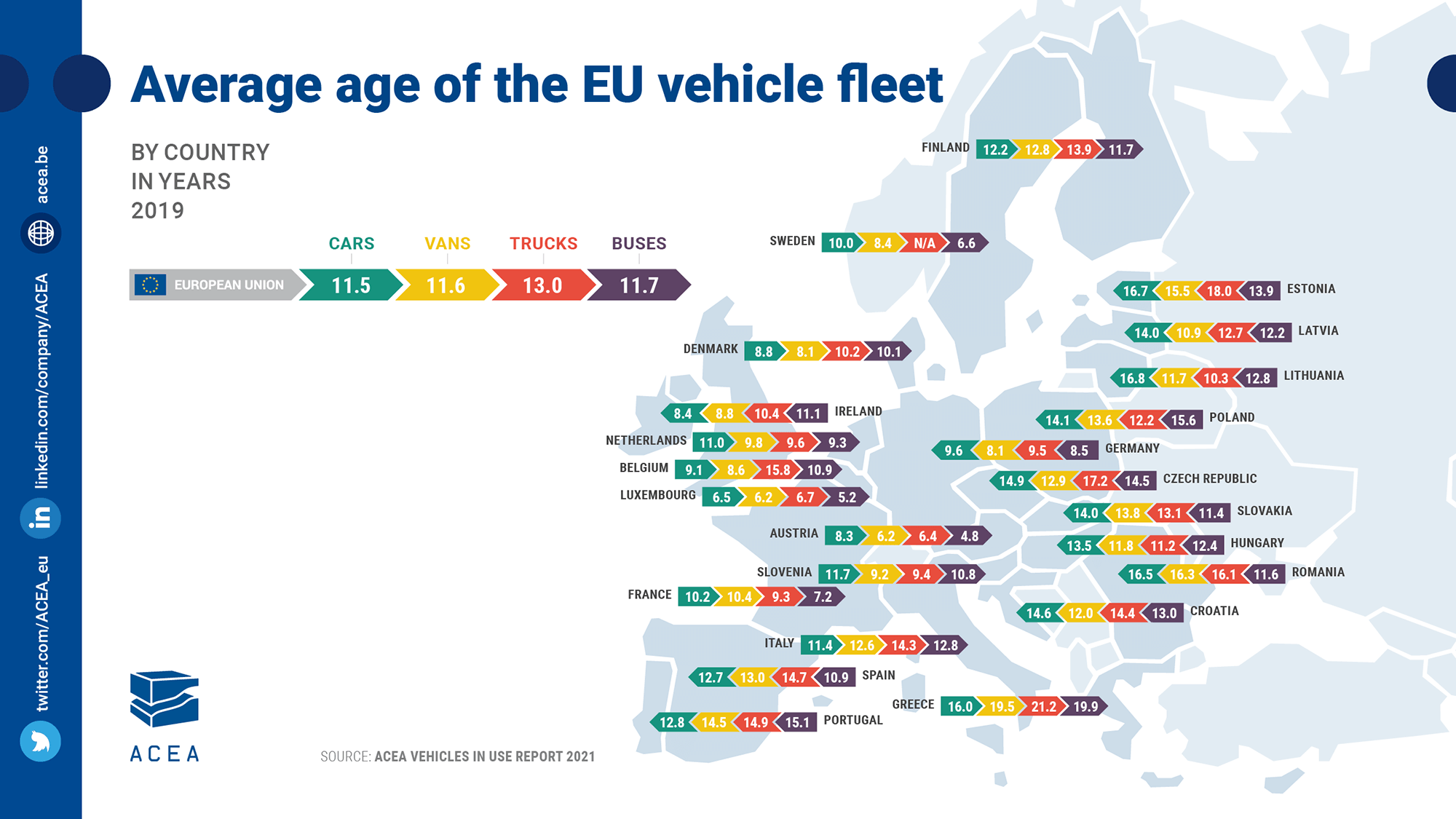 Average age of the EU vehicle fleet, by EU country
