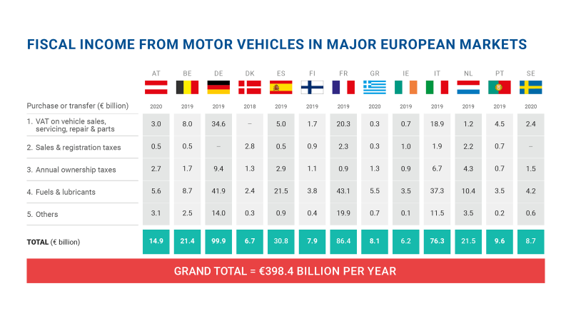 Tax from motor vehicles rises to €398bn in key EU markets, highest taxes per vehicle in Belgium