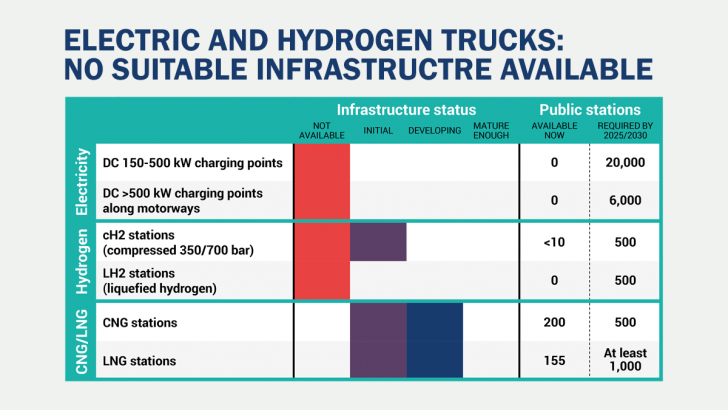 Truck CO2 targets: no public charging points for electric or hydrogen trucks available, data reveals