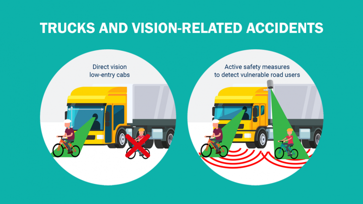 Net Direct Trucks >> Trucks And Vision Related Accidents Active Safety 50 More