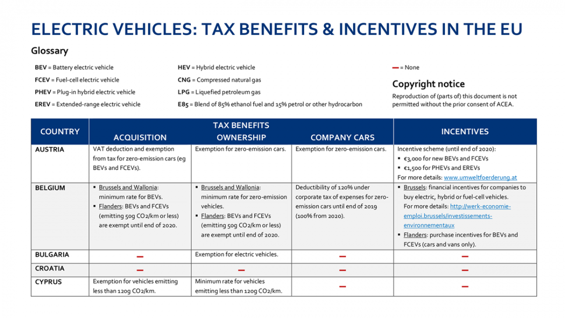 Overview Electric Vehicles Tax Benefits And Incentives In The Eu Acea European Automobile Manufacturers Ociation