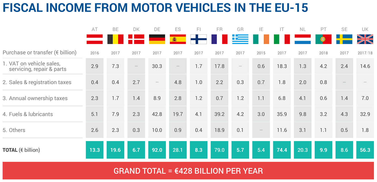 Motor Vehicle Taxation Acea European Automobile Manufacturers