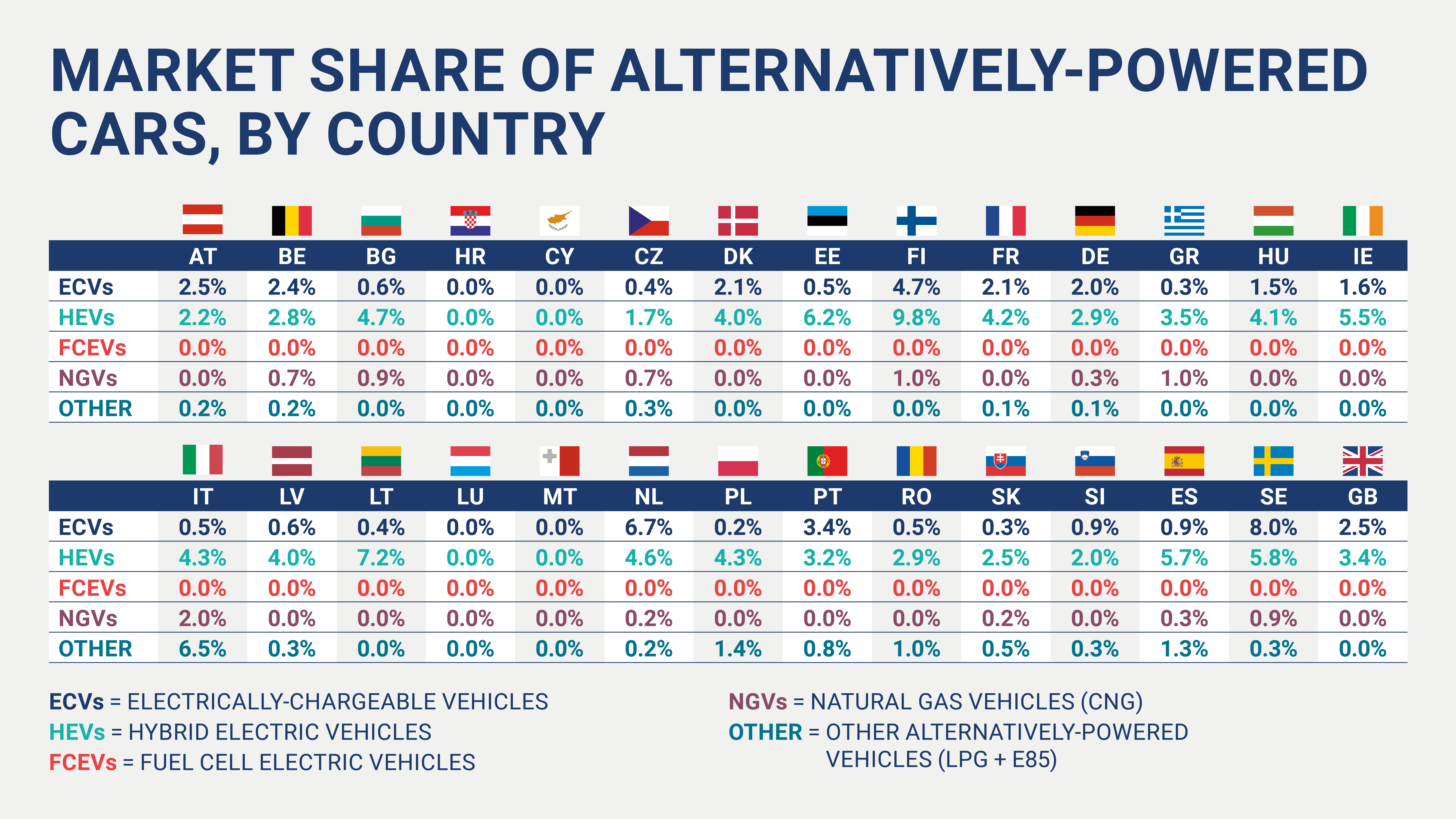 Sales Of Zero And Low Emission Cars Highly Unbalanced Across Eu Alerts Auto Industry Acea European Automobile Manufacturers Association
